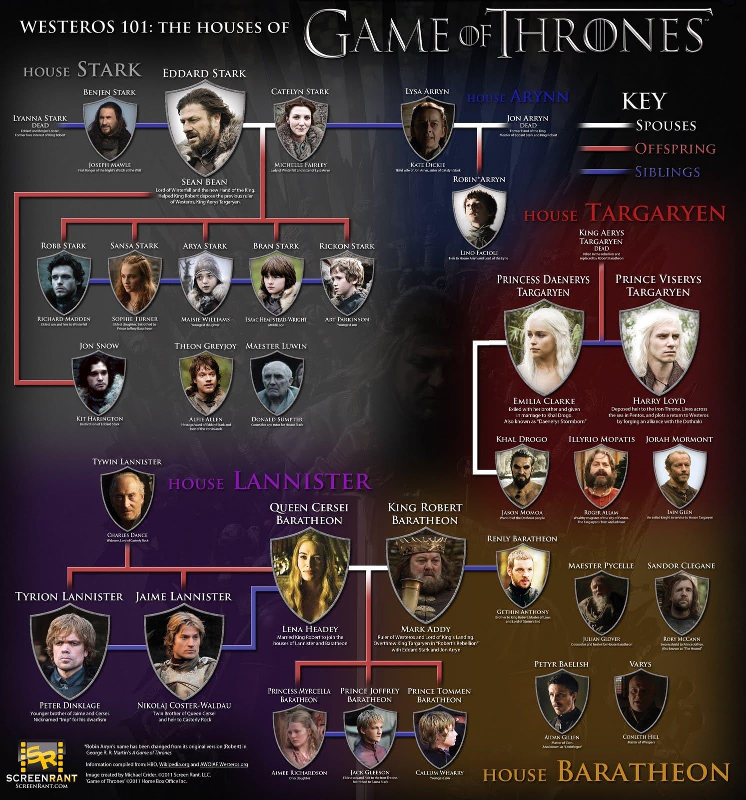 Las casas de juego de tronos - Juego de tronos casas ...