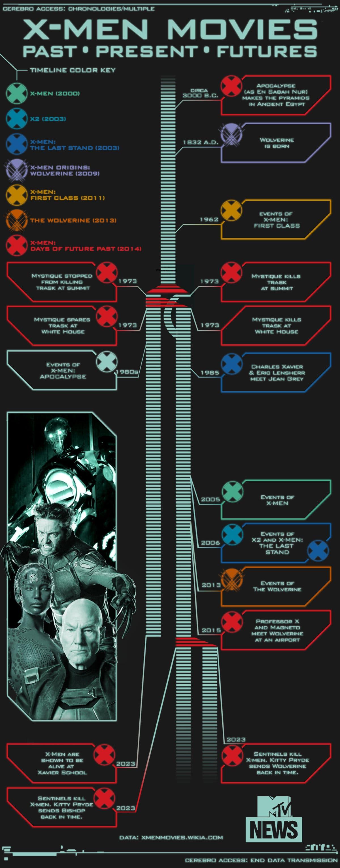 Infografia saga X-men