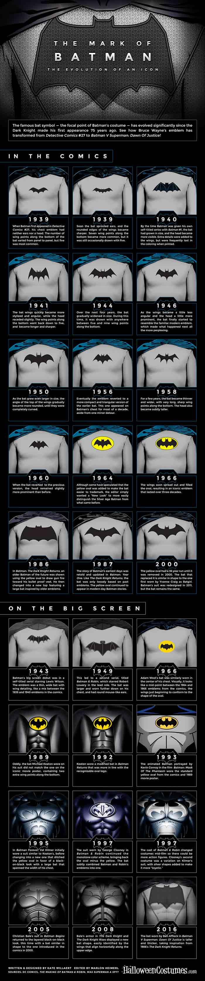 Evolución de Batman y su historia