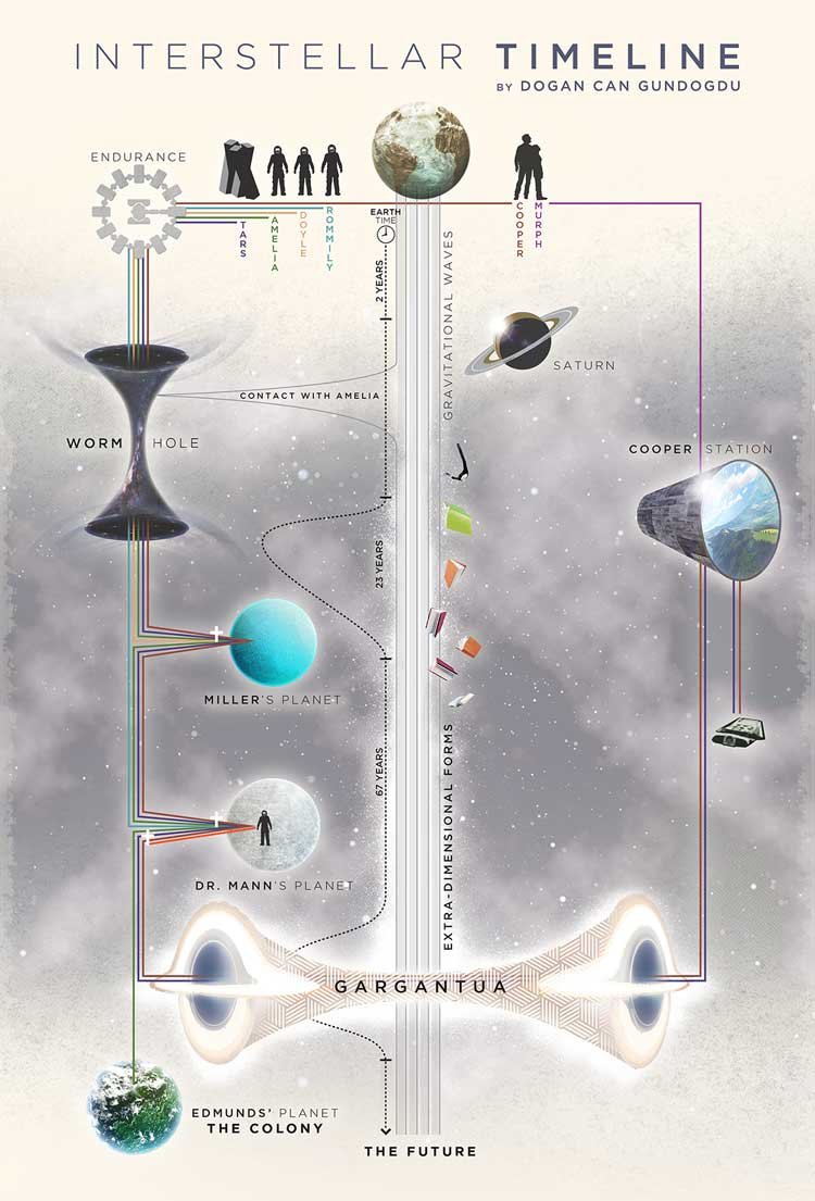 Infografía Temporal de Interstellar