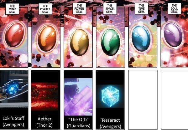 Las Gemas del Infinito en Vengadores: Infinity War (2018)