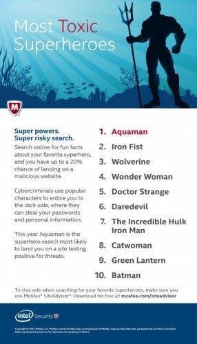Estudio McAfee sobre los superhéroes más tóxicos de la red.