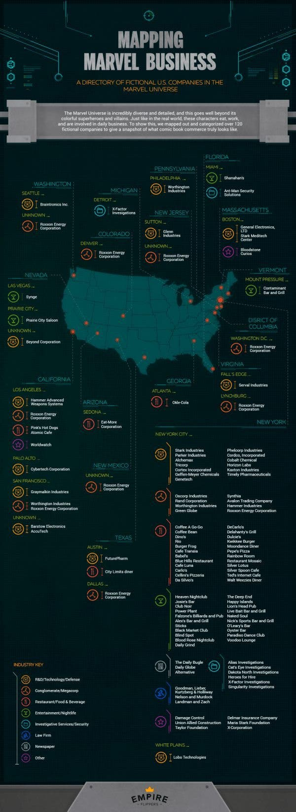 Infografia (empresas MARVEL)