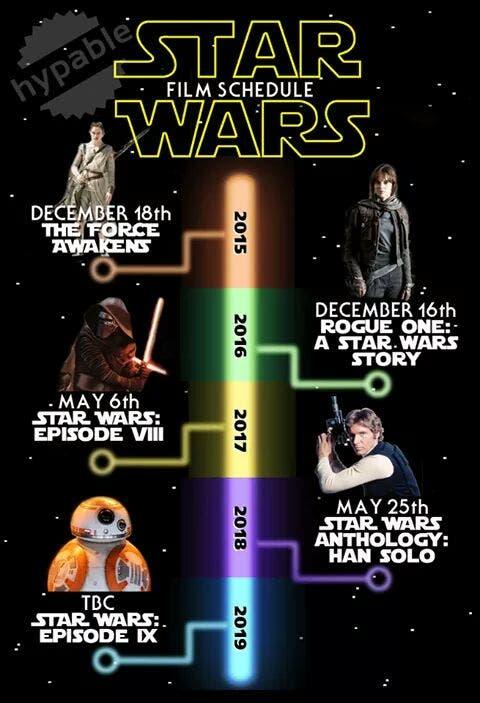 Star Wars (futuro)