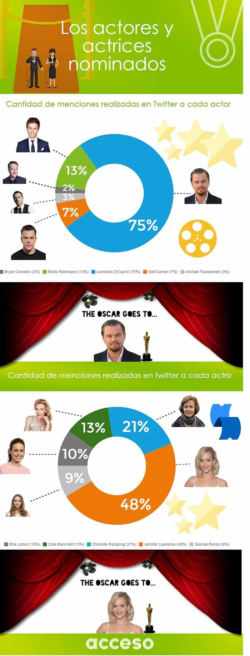 ¿Quién ganará el Oscar a mejor actor y actriz?