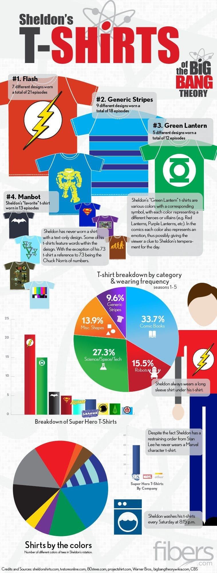 infografia-camisetas-sheldon-cooper