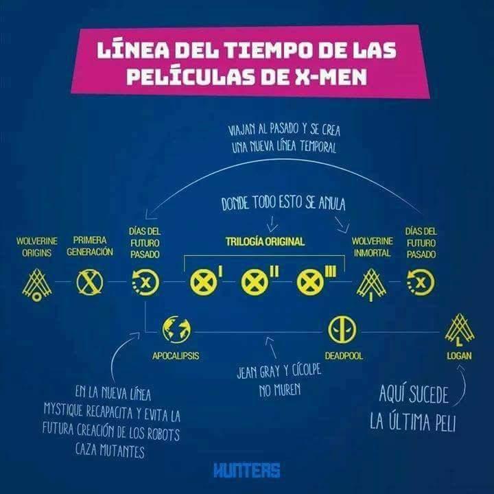 Todos los easter eggs de 'Logan' y la línea temporal de X-Men