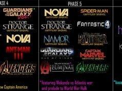 Fase 4 y Fase 5 del Universo Cinematográfico de Marvel (MCU)