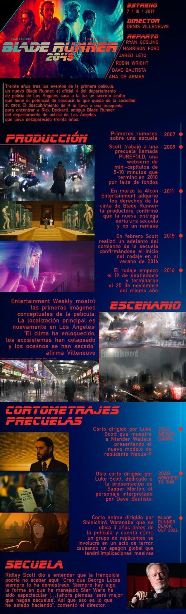 Infografía de Blade Runner 2049 (2017)