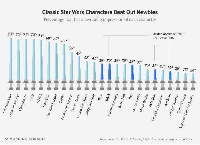 25 mejores personajes de Star Wars