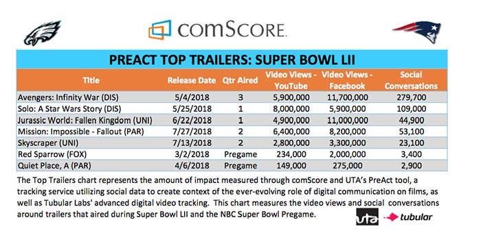 Vengadores: Infinity War arrasó en la Super Bowl 2018