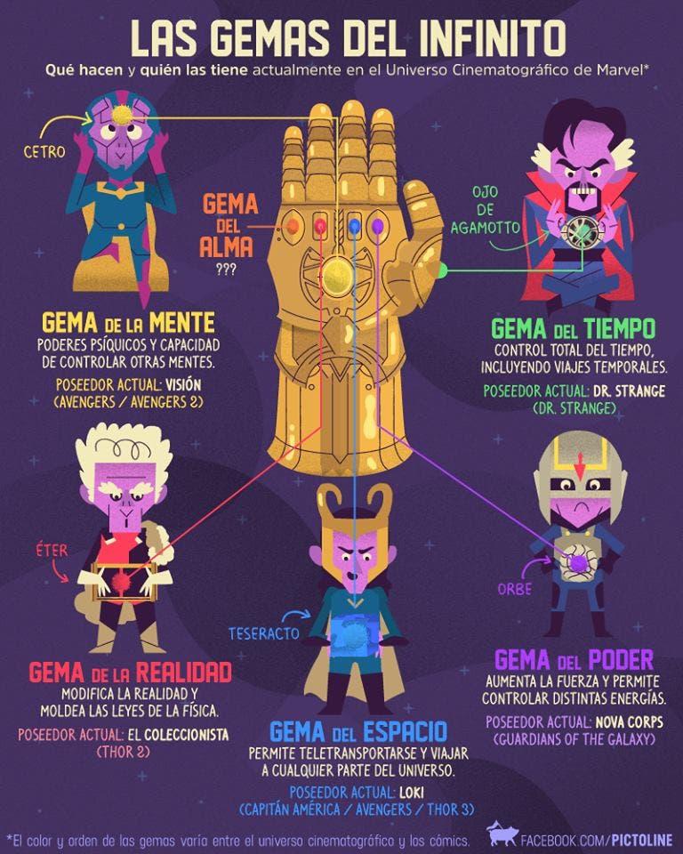 Gemas de Marvel. Infográfia de facebook.com/pictoline