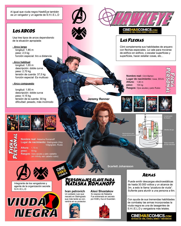 Vengadores: Endgame. Ojo de Halcón y Viuda Negra, historia y películas de los personajes de Marvel