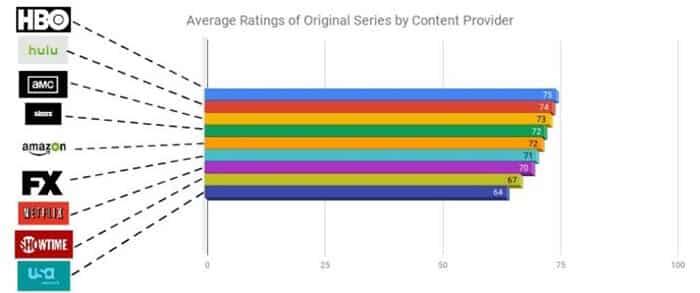 El gráfico que compara Netflix con HBO