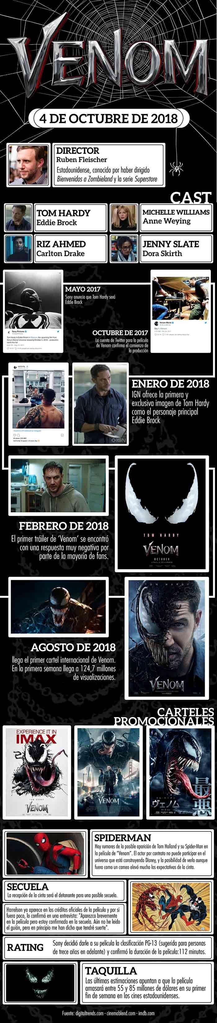 Infografía de Venom (2018)