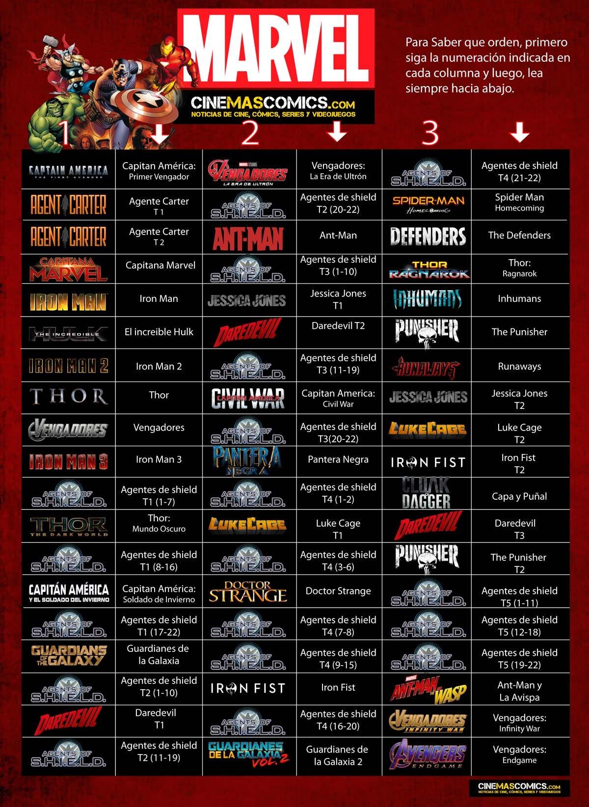 Orden correcto en el que ver todas las películas y series de marvel