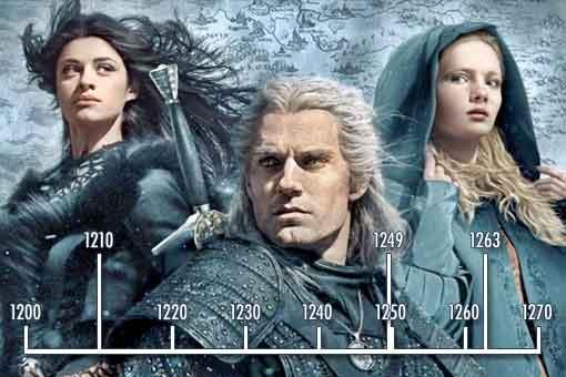 Netflix revela la línea de tiempo oficial de The Witcher (SPOILERS)