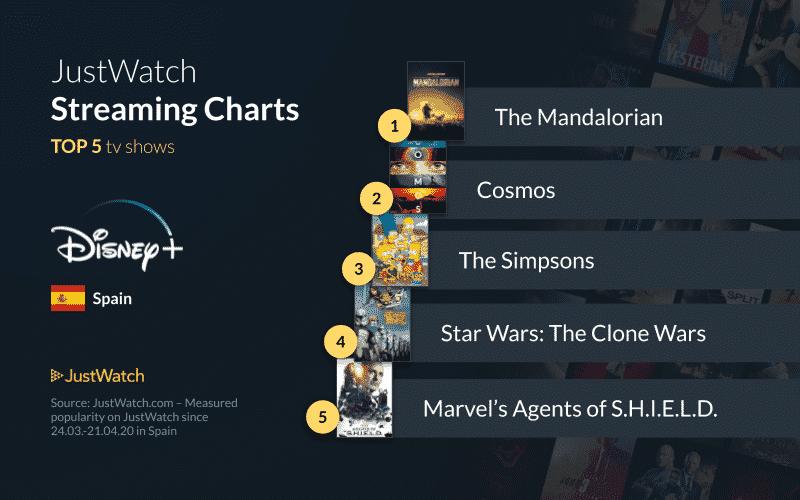 series más populares de Disney +