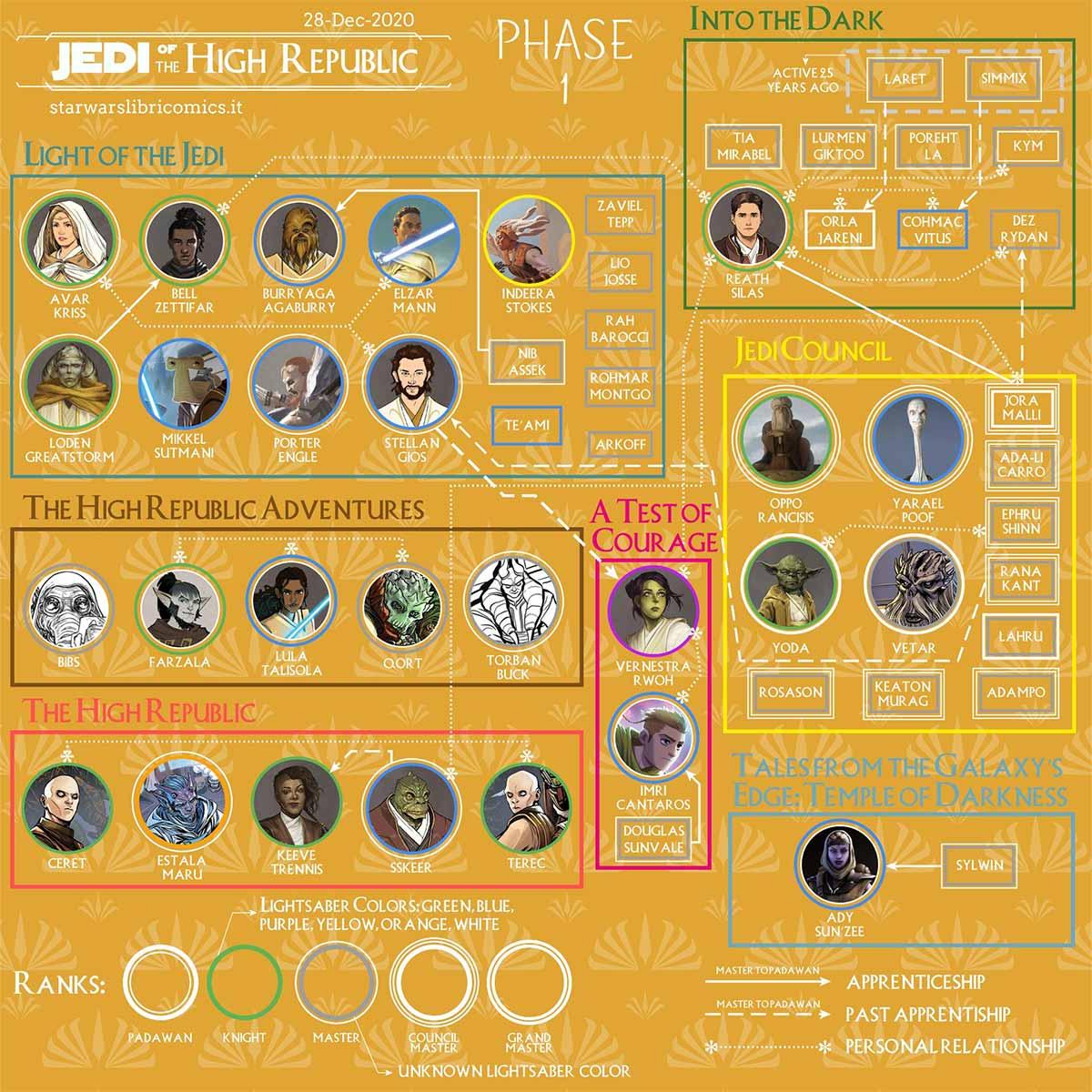 Star Wars: La Alta República revela una infografía sobre los personajes